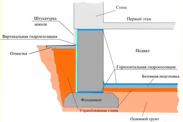 Ремонт гидроизоляции фундамента своими руками 65